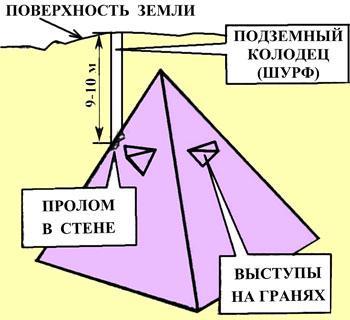 Схема пирамиды в Крыму